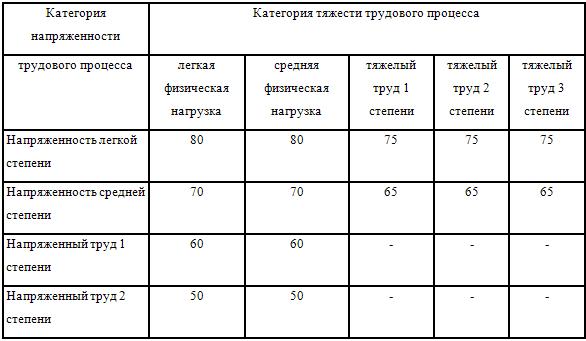Тяжесть и напряженность труда: классификация, показатели, факторы