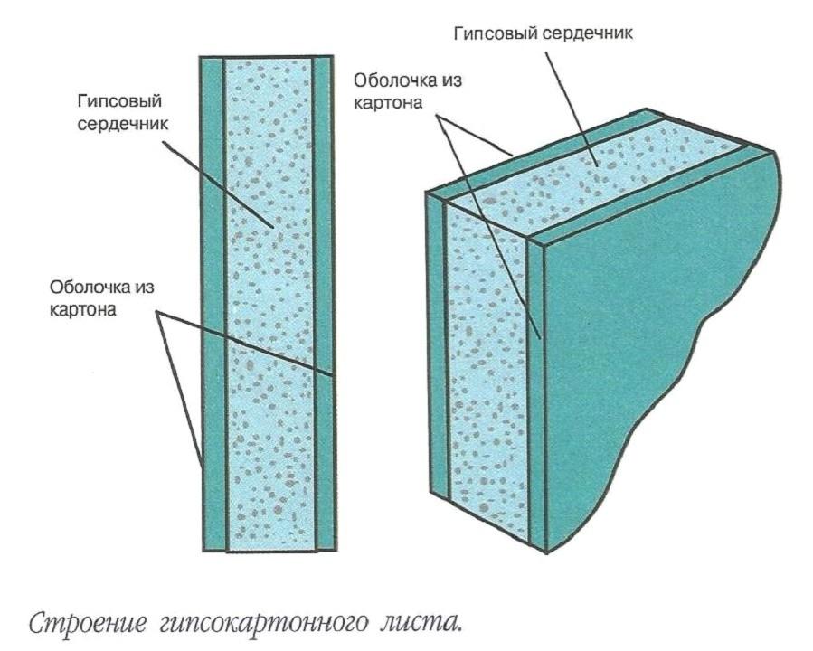Гкл – что это такое: 3 основных вида материала