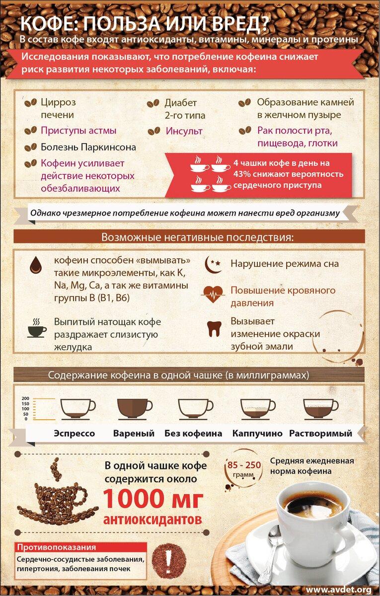Кофеин — инструкция по применению, описание, вопросы по препарату