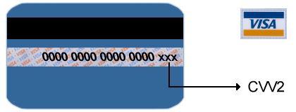 Cvc и cvv код на банковской карте