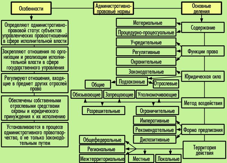Виды нормативных актов. нормативные акты рф. нормативные акты - это... :: businessman.ru