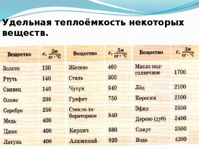 Теплоемкость - химия