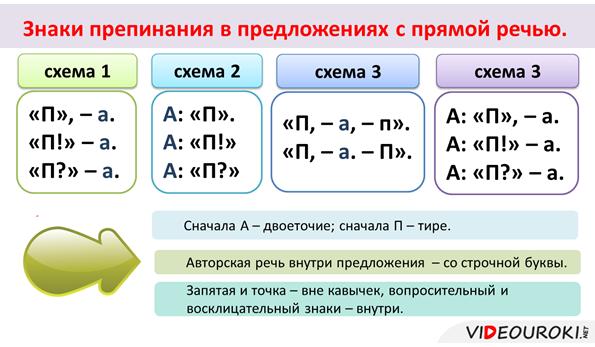 Правила написания и оформления прямой речи в письменных примерах