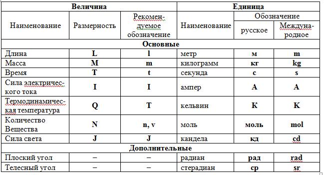 Единицы физических величин (си). международная система единиц