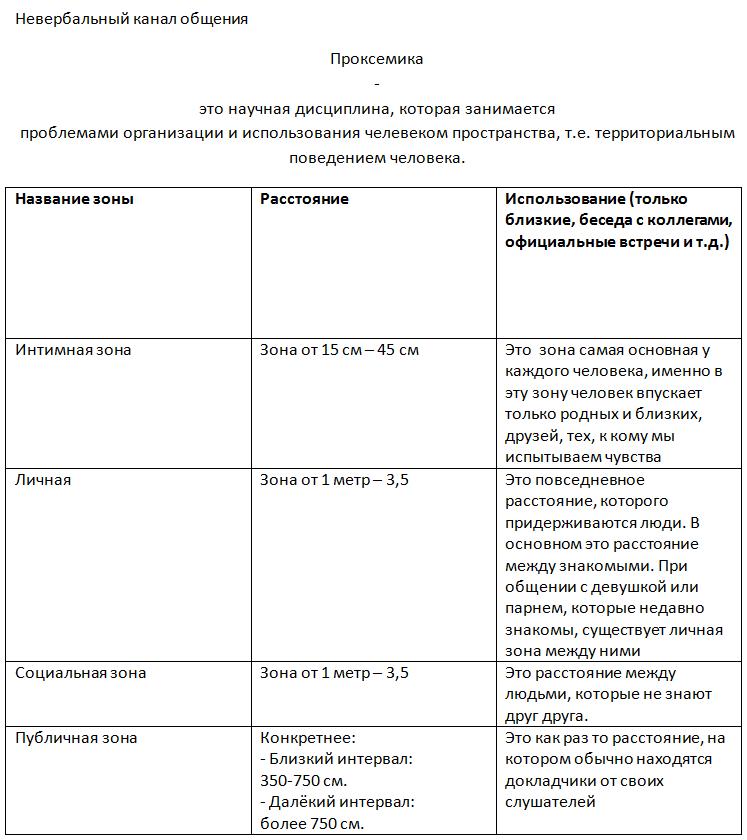 Wikizero - проксемика