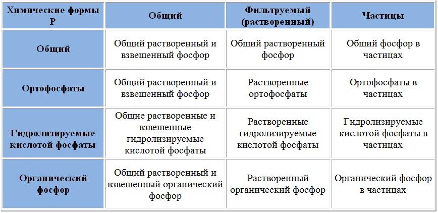 Фосфаты — sportwiki энциклопедия