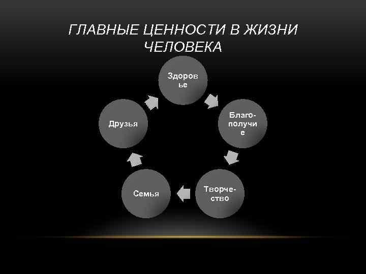 Что такое ценности жизни. список основных жизненных ценностей. употребление понятия ценности в различных науках