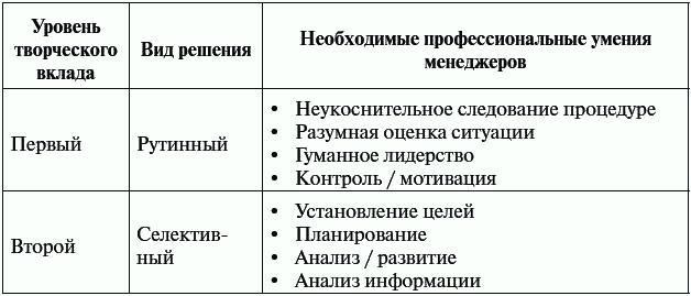 Основные задачи принятия управленческого решения