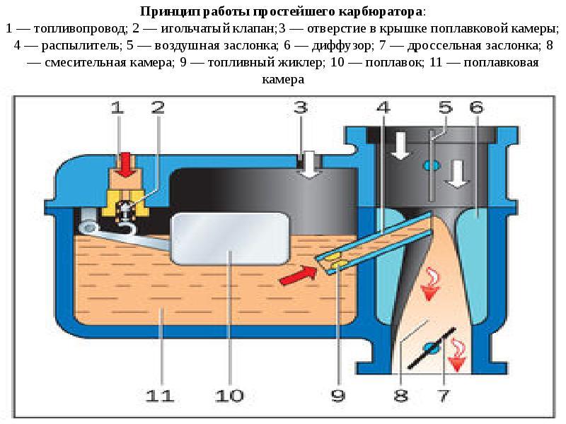 Что такое автомобильный карбюратор? | twokarburators.ru