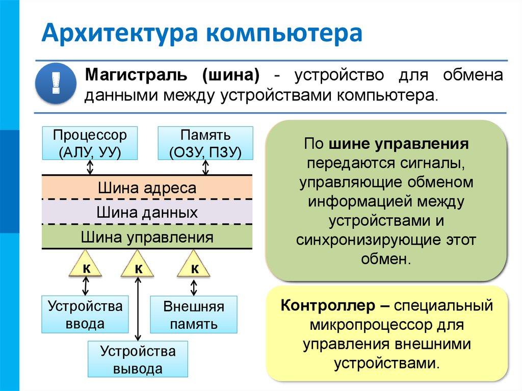Классическая архитектура пк. основные особенности архитектуры современных пк