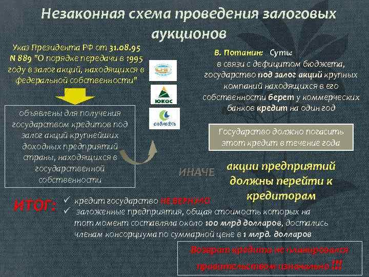 Залоговый аукцион: понятие, схема