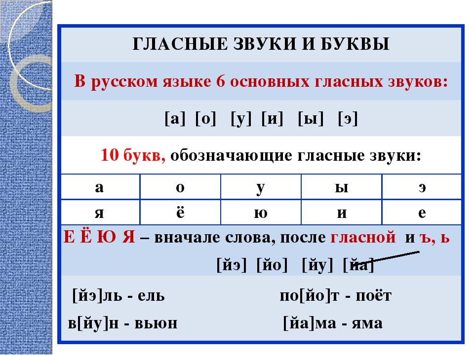 Чем отличаются звуки от букв: гласные и согласные буквы русского языка, таблица, сколько их в языке | tvercult.ru