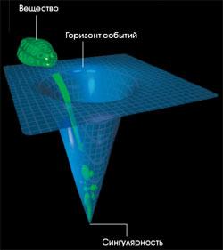 Просто о сложном: что такое сингулярность?   naked science   яндекс дзен