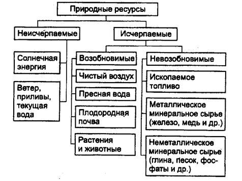 Понятие «природные условия» и «природные ресурсы».