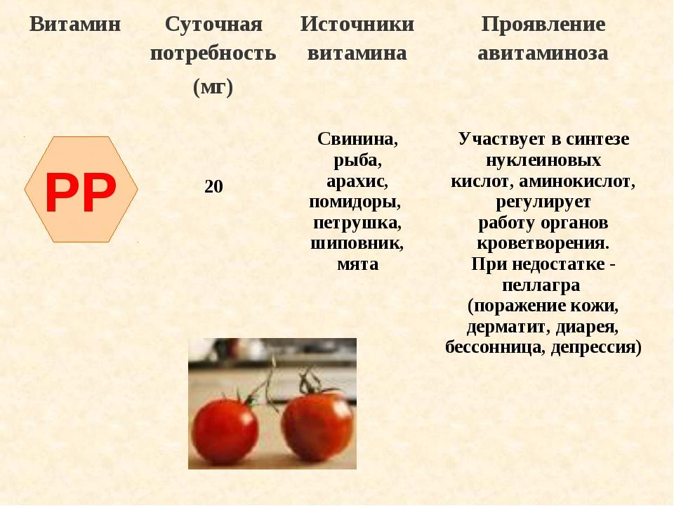 Ниацин — sportwiki энциклопедия