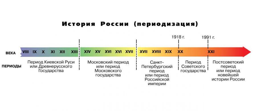 Периодизация: анализ научных данных