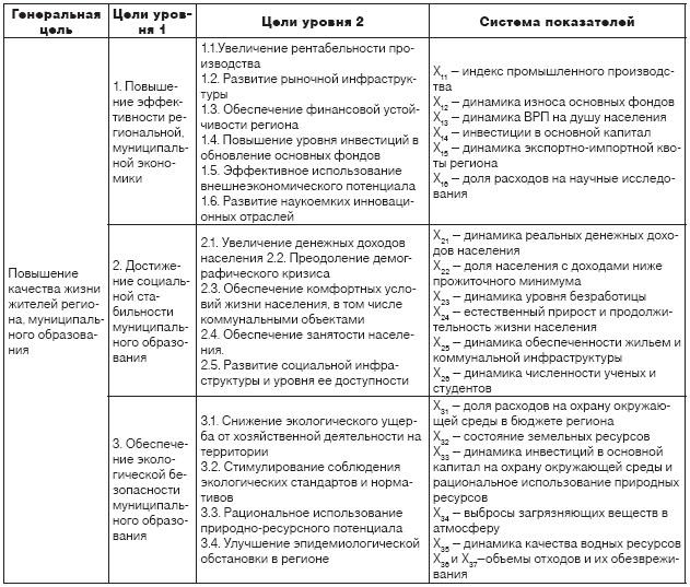 Уровень и качество жизни: понятие, индикаторы, современное состояние в россии