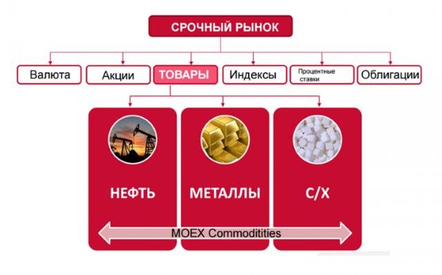 Что такое фьючерсы и как торговать на срочном рынке московской биржи | investfuture