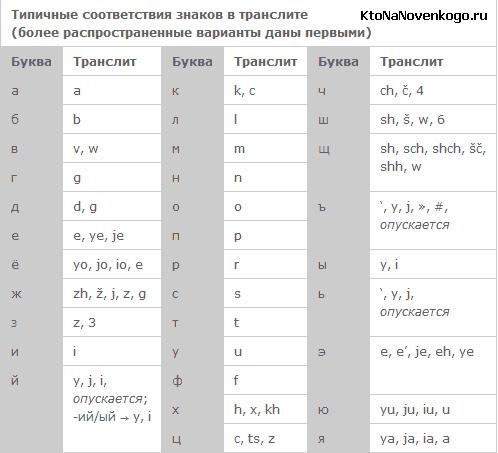 Обратимая транслитерация кириллицы / хабр