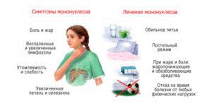 Вирус эпштейна барр симптоматика и лечение