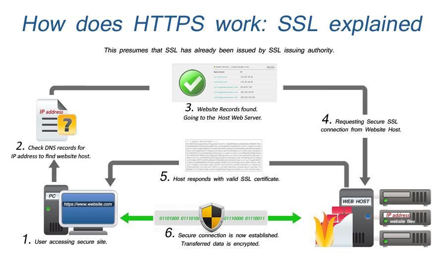 Что такое ssl-сертификат и для чего он нужен? | naked seo