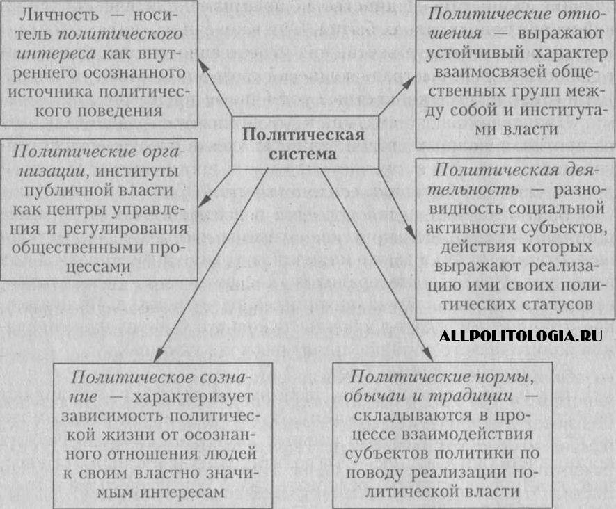 Политическая система, понятие и роль