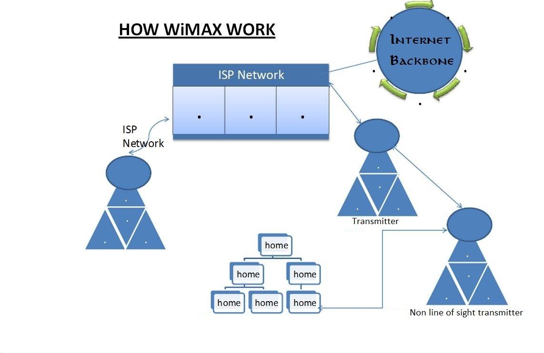 Wimax что это такое — [описание технологии & преимущества]