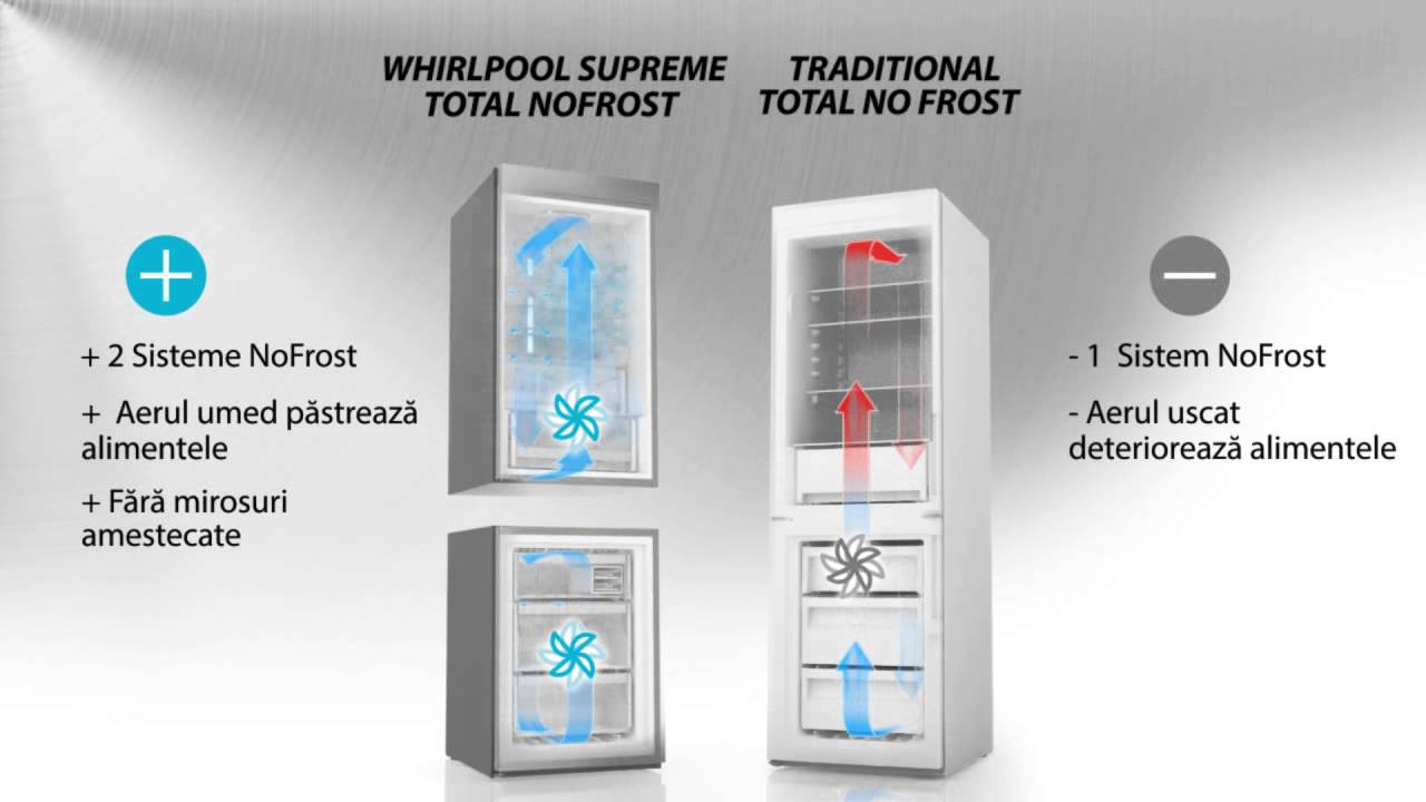 Технология охлаждения no frost: особенности , плюсы и минусы «ноу фрост», советы по уходу