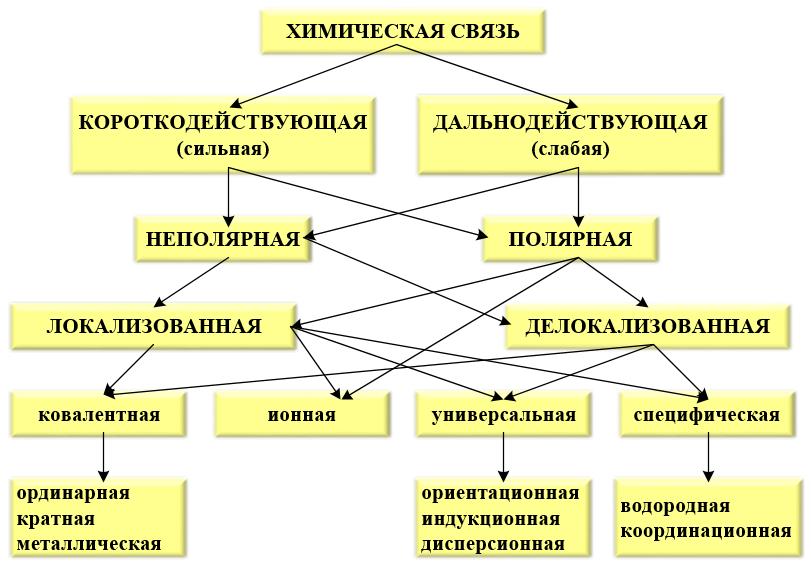 Классификация химических связей.