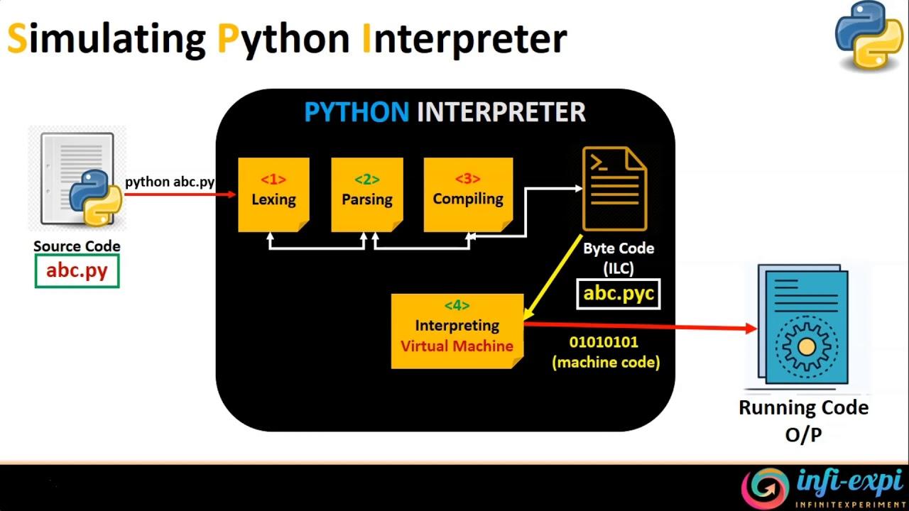 Погружение в пучину интерпретатора python. ч1
