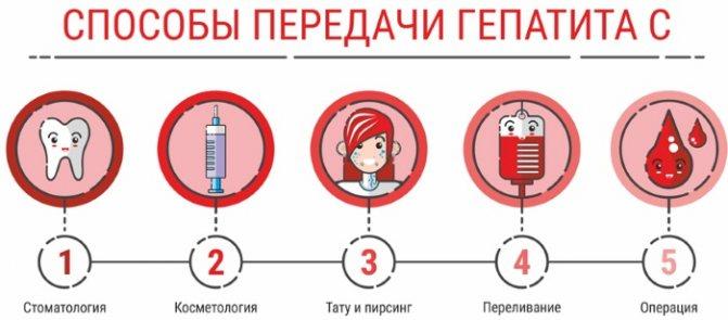 Чем опасен гепатит с: для жизни и окружающих