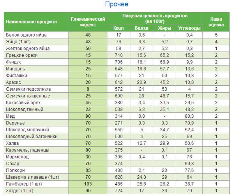 Углеводы — что это? список продуктов с полезными и вредными углеводами | фитсевен | яндекс дзен
