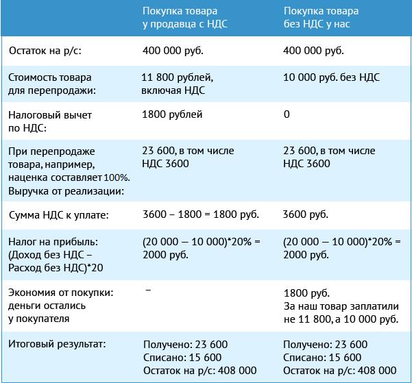 Ндс: самый особенный и сложный налог