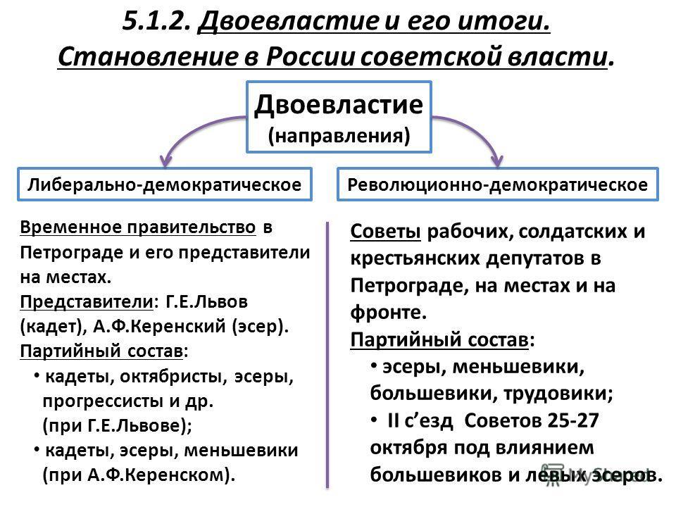 Двоевластие в россии 1917г, дата складывания режима, период действия