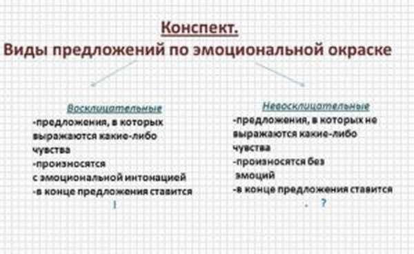 Что такое полное предложение в русском языке. неполные предложения –