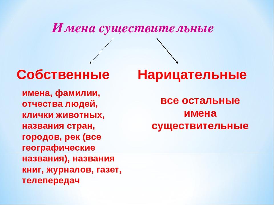 Имена собственные и их значение примеры. что такое имя нарицательное и собственное