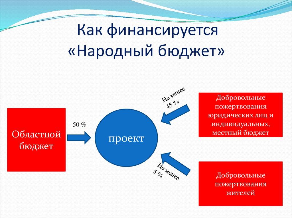 Определены победители проекта «народный бюджет» в 2018 г.