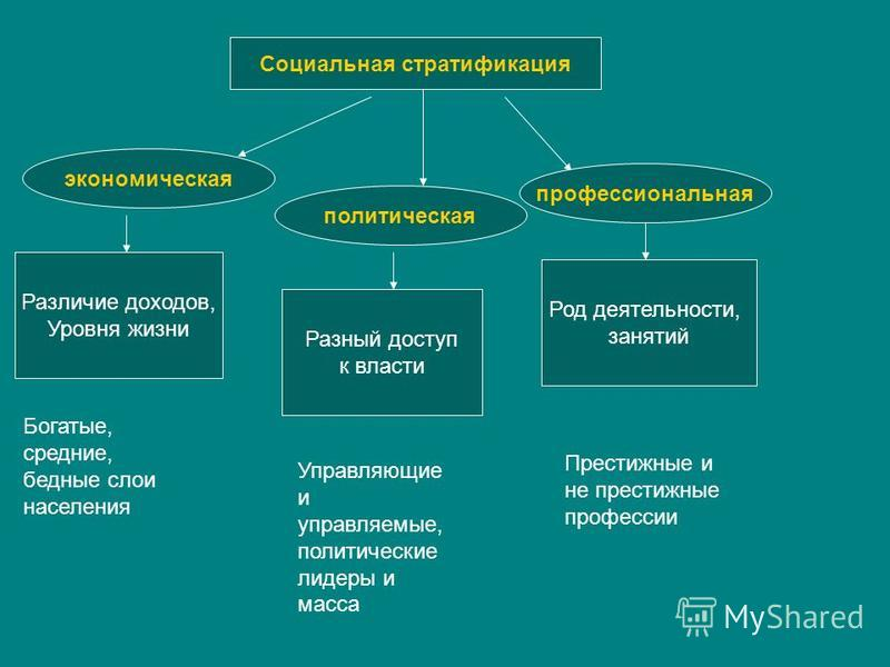 Социальная стратификация — википедия. что такое социальная стратификация