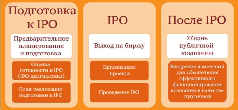 Что такое ipo и зачем это нужно: простыми словами и примерах
