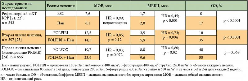 Цены на таргетную терапию в москве. стоимость курса таргетной терапии