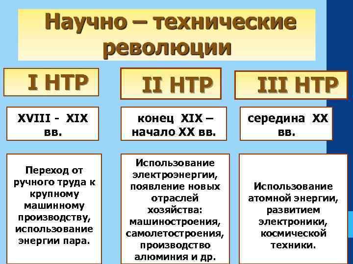 Этапы нтр: основные направления, этапы, структура и последствия