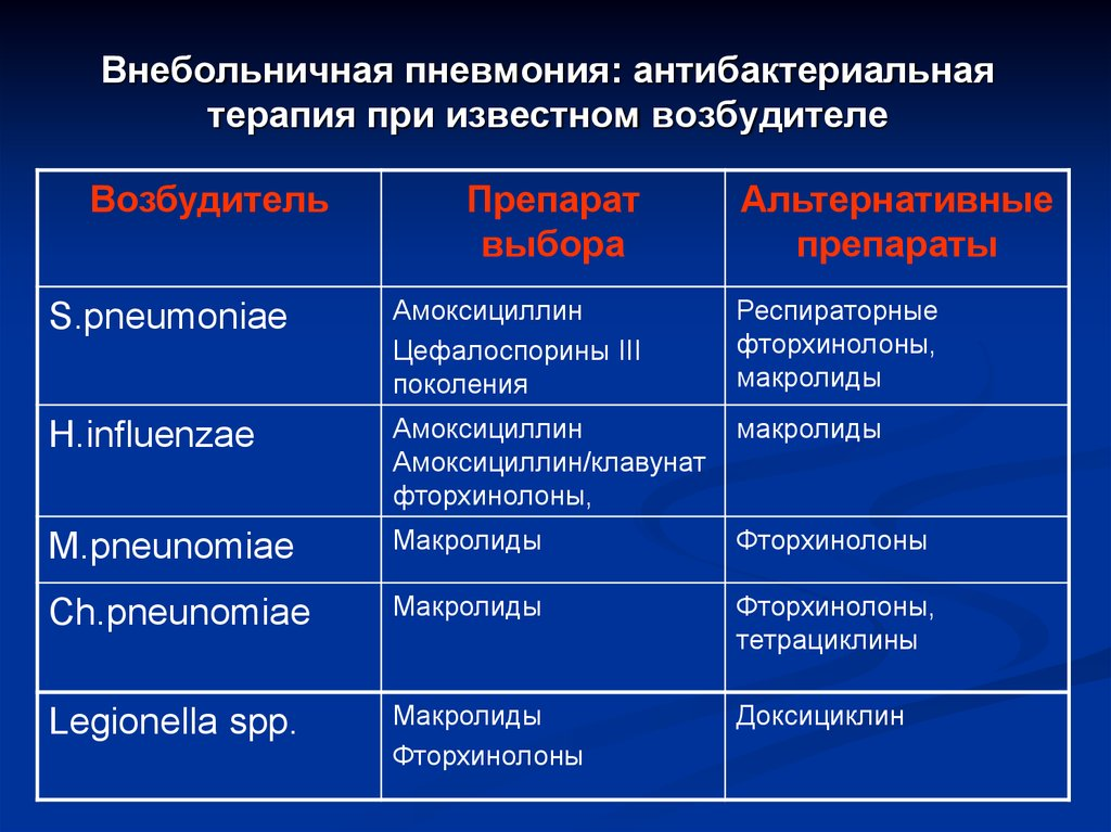 Внебольничная пневмония: лечение, диагностика, симптомы