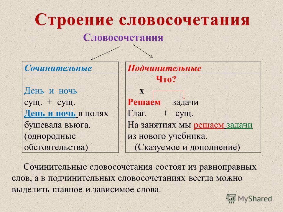 Урок 2: словосочетание - 100urokov.ru