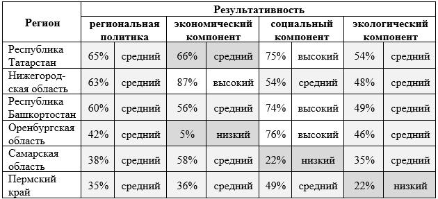 Функции региональной политики.