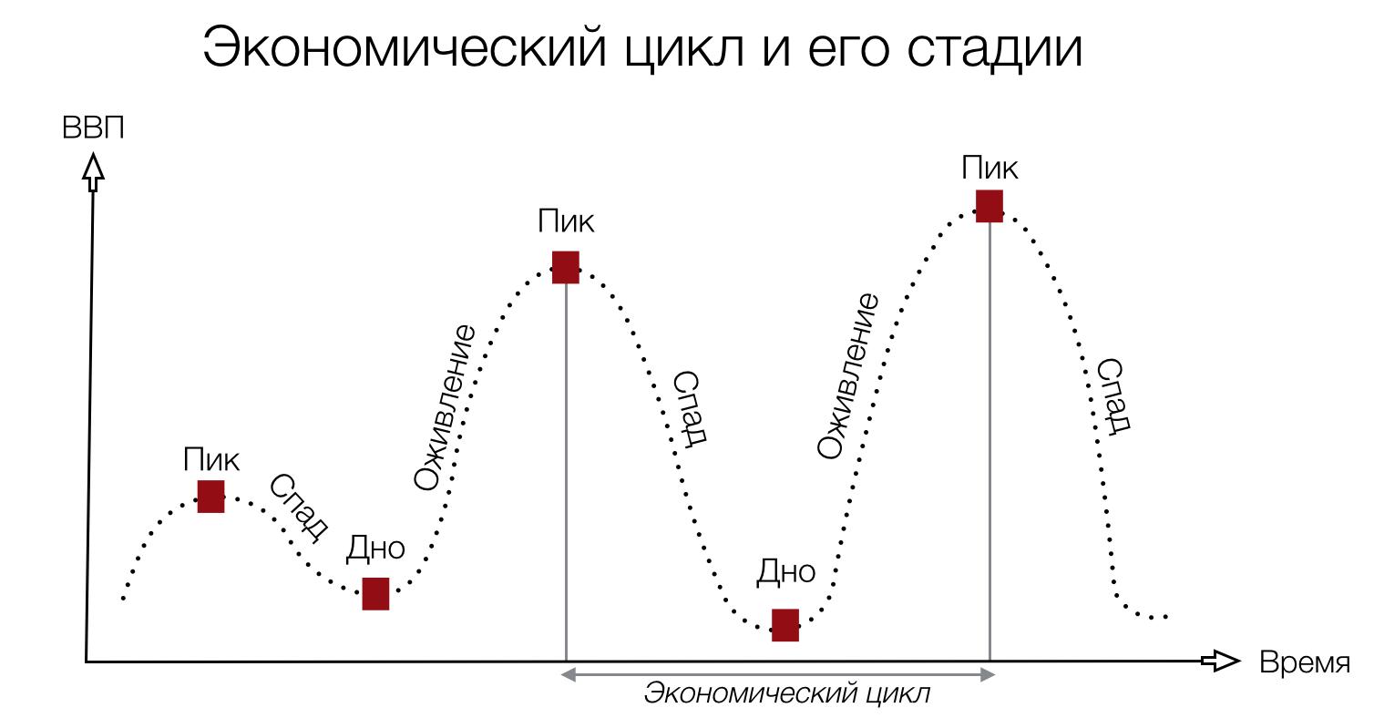 Экономический цикл - понятие, виды и фазы экономического цикла