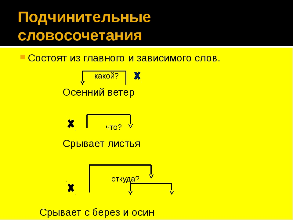 Что такое словосочетание в русском языке: примеры, что не является словосочетанием, виды в таблице с примерами | tvercult.ru