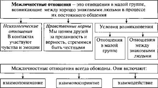 Межличностные отношения это: определение, классификация, виды, системы