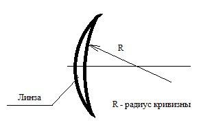 Что это такое – радиус кривизны линзы контактной