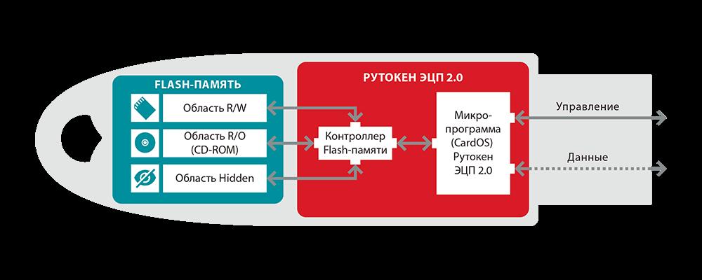 Работа с рутокен через криптопро csp в macos - портал документации рутокен - сервер документации рутокен
