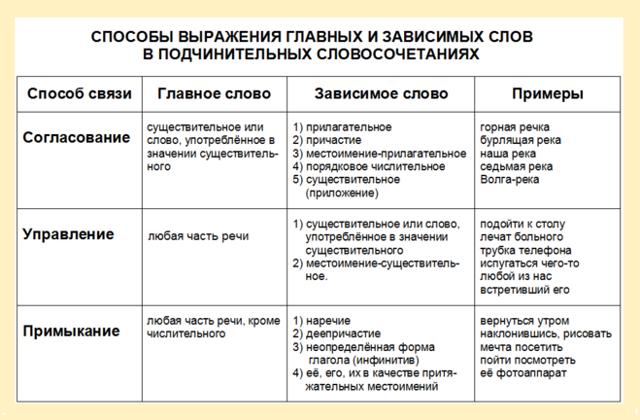 Конспект урока русского языка в 4 классе по теме: «знакомство со словосочетанием»